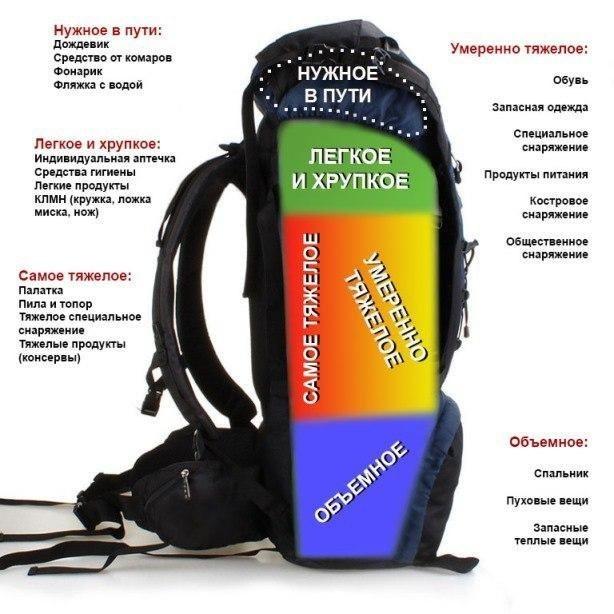 Как правильно упаковать рюкзак